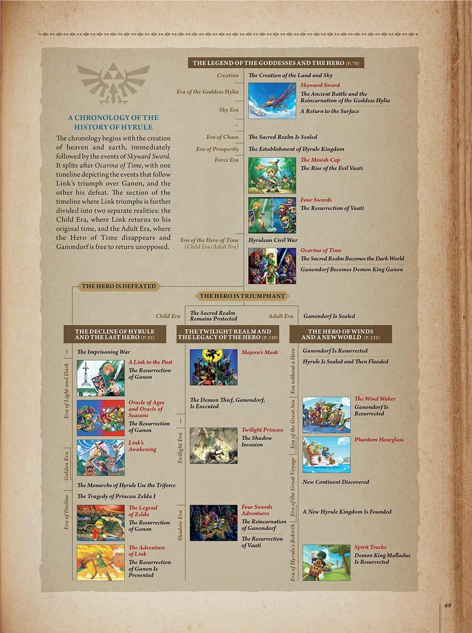 The Legend of Zelda: Ocarina of Time e seu legado para a série Legend-of-zelda-hyrule-historia-timeline-jogoveio